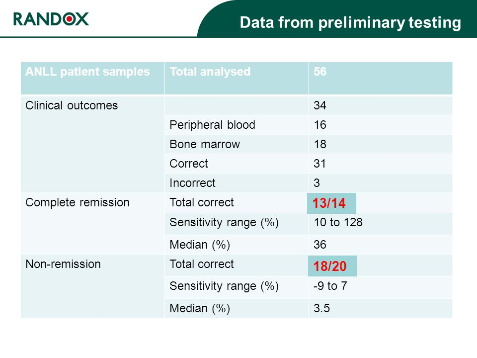 Data from preliminary testing ANLL patient samplesTotal analysed56 Clinical outcomes34 Peripheral blood16 Bone marrow18 Correct31 Incorrect3 Complete