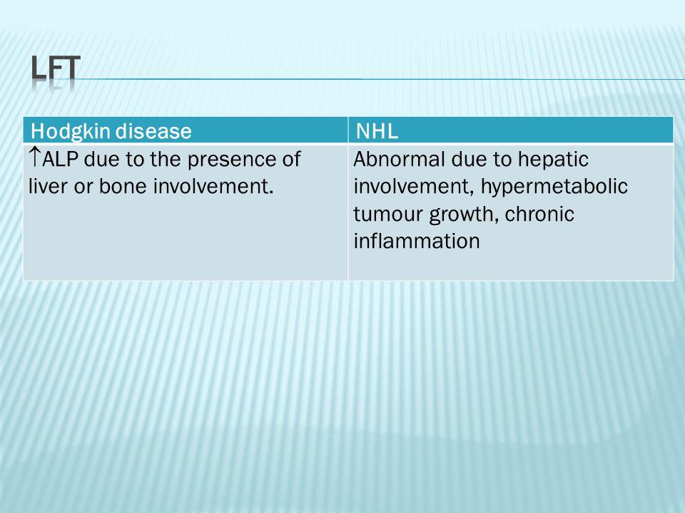 Hodgkin diseaseNHL  ALP due to the presence of liver or bone involvement. Abnormal due to hepatic involvement, hypermetabolic tumour growth, chronic