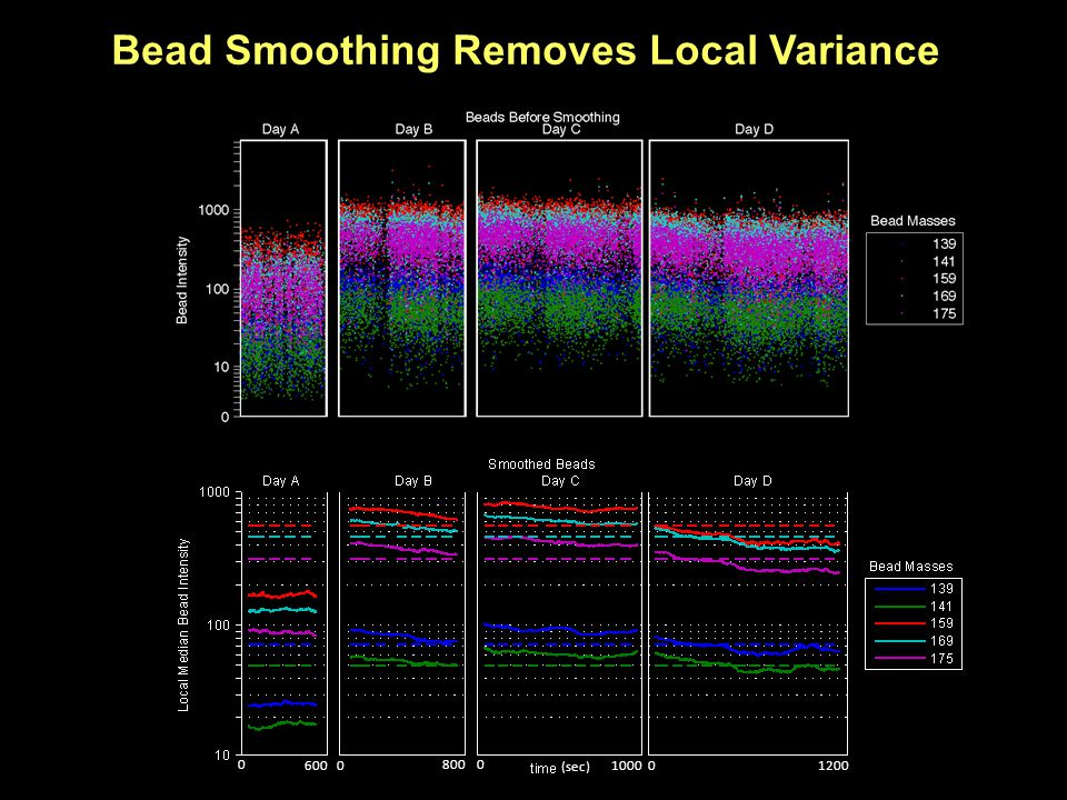0 6000 8000 1000 0 1200 (sec) Bead Smoothing Removes Local Variance