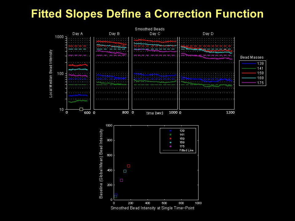Fitted Slopes Define a Correction Function 0 6000 8000 1000 0 1200 (sec)