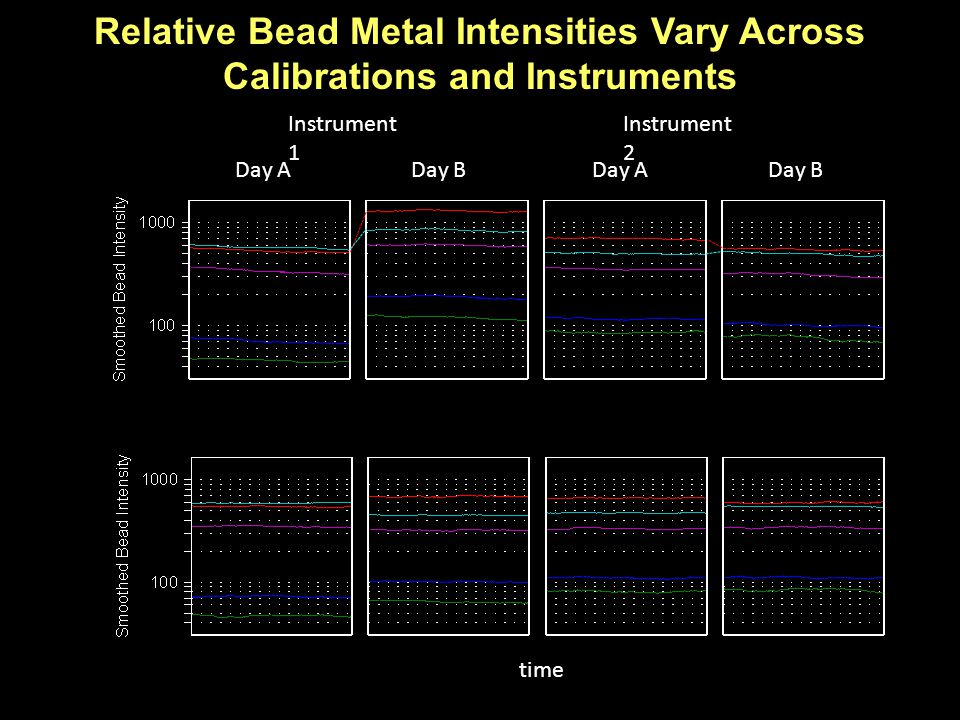 Relative Bead Metal Intensities Vary Across Calibrations and Instruments Instrument 1 Instrument 2 Day ADay BDay ADay B time