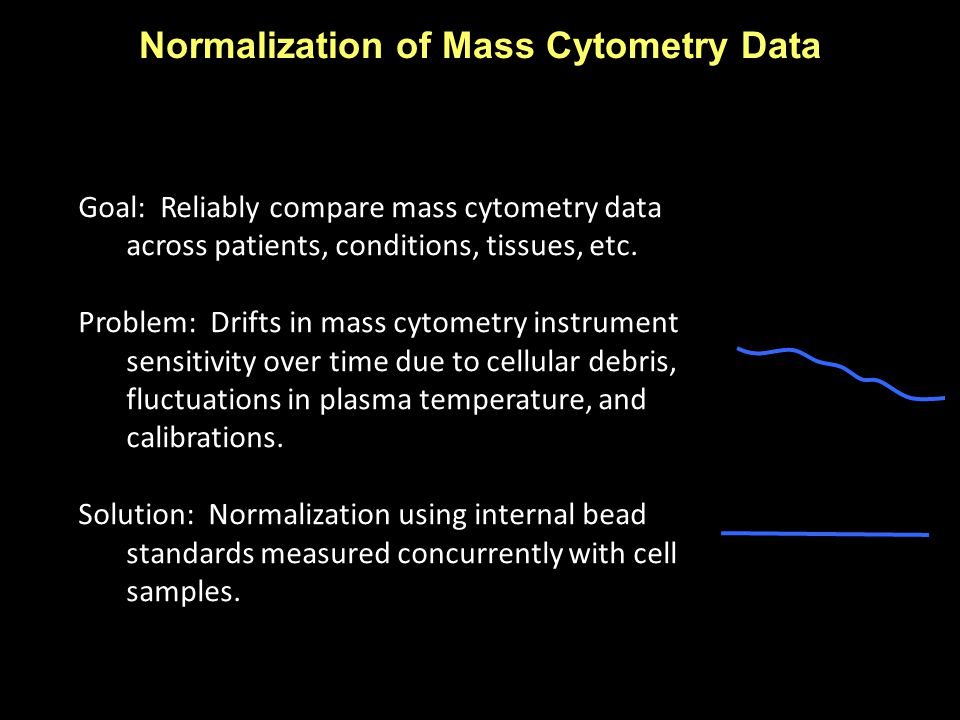 Goal: Reliably compare mass cytometry data across patients, conditions, tissues, etc.