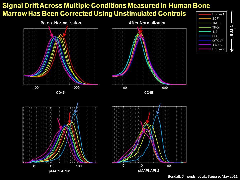 4.9-fold mean range 1.3-fold mean range Normalization Reduces Bead Intensity Variation 0 6000 8000 1000 0 1200 (sec)