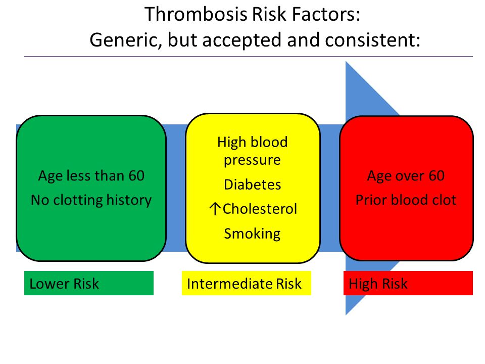 Thrombosis Risk Factors: Generic, but accepted and consistent: Age less than 60 No clotting history High blood pressure Diabetes ↑Cholesterol Smoking Age over 60 Prior blood clot Lower RiskIntermediate RiskHigh Risk