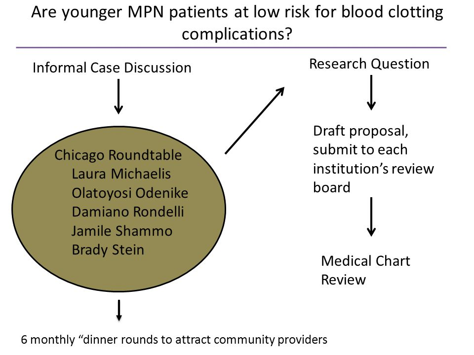 Chicago Roundtable Laura Michaelis Olatoyosi Odenike Damiano Rondelli Jamile Shammo Brady Stein Are younger MPN patients at low risk for blood clotting complications.