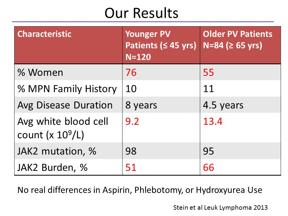 Our Results CharacteristicYounger PV Patients (≤ 45 yrs) N=120 Older PV Patients N=84 (≥ 65 yrs) % Women7655 % MPN Family History1011 Avg Disease Duration8 years4.5 years Avg white blood cell count (x 10 9 /L) 9.213.4 JAK2 mutation, %9895 JAK2 Burden, %5166 No real differences in Aspirin, Phlebotomy, or Hydroxyurea Use Stein et al Leuk Lymphoma 2013