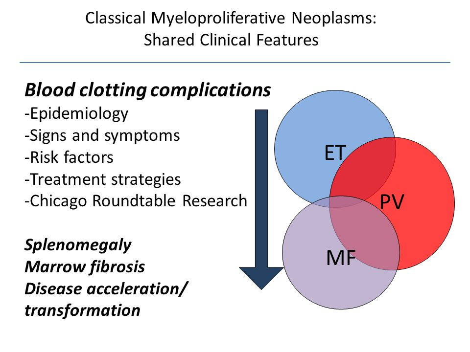 Classical Myeloproliferative Neoplasms: Shared Clinical Features ET PV MF Blood clotting complications -Epidemiology -Signs and symptoms -Risk factors -Treatment strategies -Chicago Roundtable Research Splenomegaly Marrow fibrosis Disease acceleration/ transformation