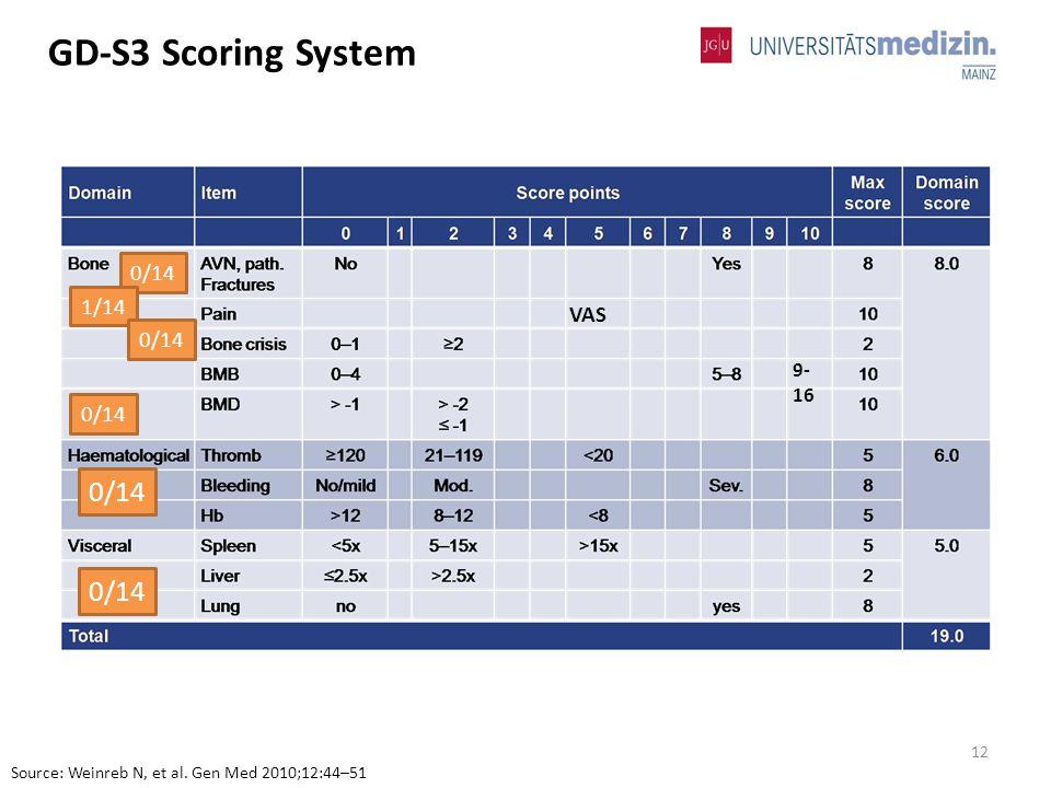 12 GD-S3 Scoring System Source: Weinreb N, et al. Gen Med 2010;12:44–51 9- 16 VAS 0/14 1/14 0/14