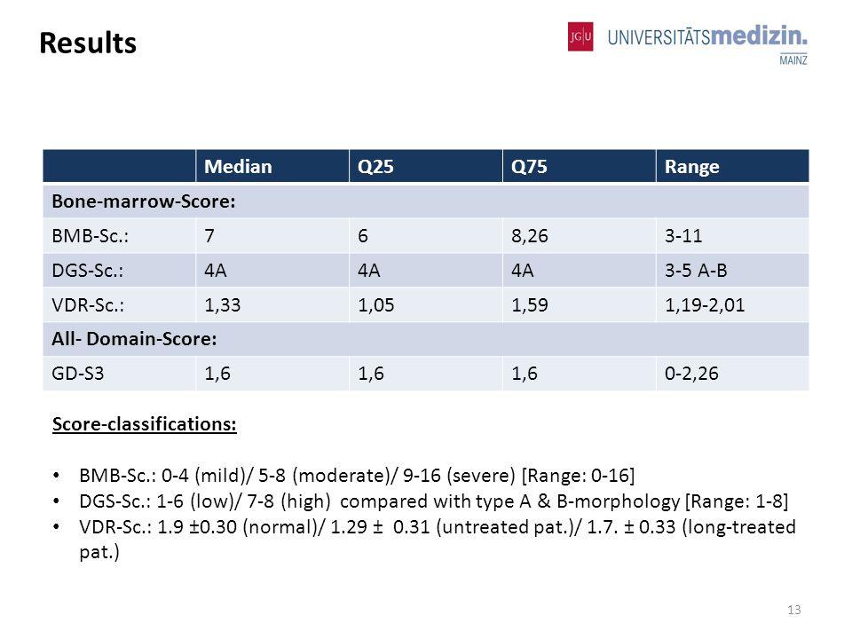 MedianQ25Q75Range Bone-marrow-Score: BMB-Sc.:768,263-11 DGS-Sc.:4A 3-5 A-B VDR-Sc.:1,331,051,591,19-2,01 All- Domain-Score: GD-S31,6 0-2,26 Score-classifications: BMB-Sc.: 0-4 (mild)/ 5-8 (moderate)/ 9-16 (severe) [Range: 0-16] DGS-Sc.: 1-6 (low)/ 7-8 (high) compared with type A & B-morphology [Range: 1-8] VDR-Sc.: 1.9 ±0.30 (normal)/ 1.29 ± 0.31 (untreated pat.)/ 1.7.