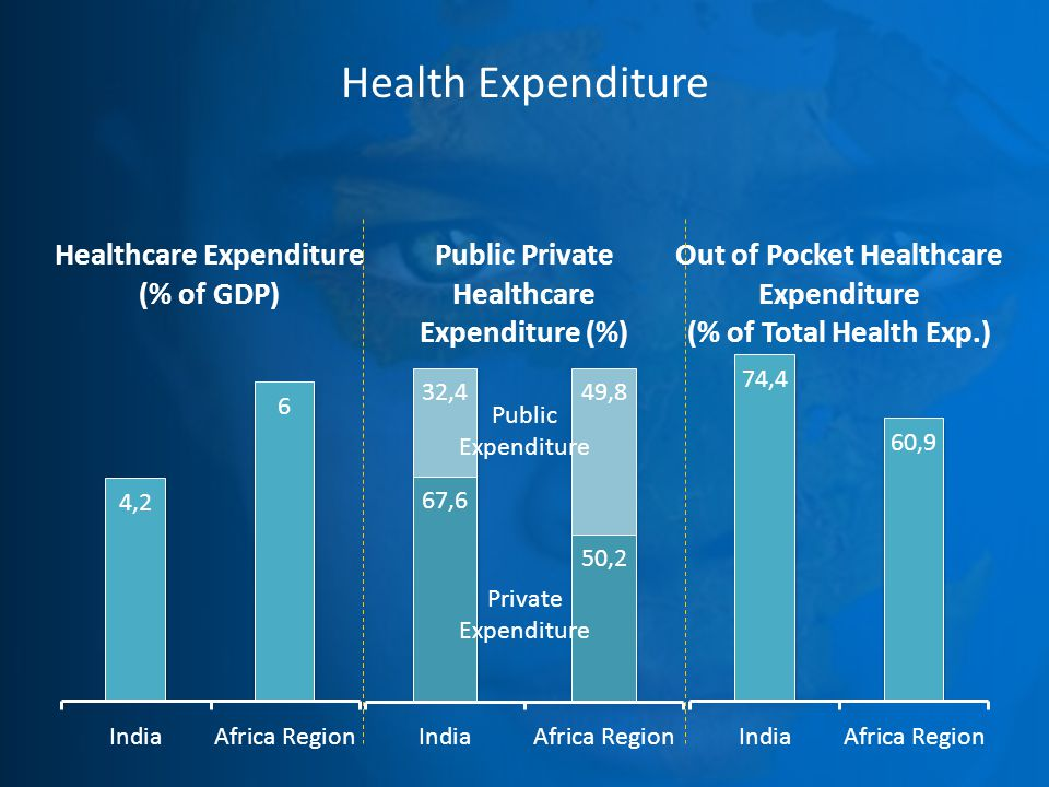 Health Expenditure Public Expenditure Private Expenditure