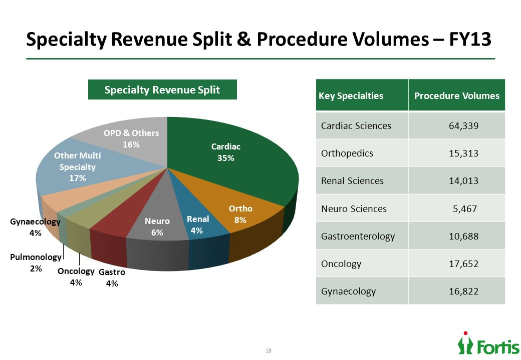 18 Specialty Revenue Split & Procedure Volumes – FY13 Key SpecialtiesProcedure Volumes Cardiac Sciences 64,339 Orthopedics 15,313 Renal Sciences 14,013 Neuro Sciences 5,467 Gastroenterology 10,688 Oncology 17,652 Gynaecology 16,822 Specialty Revenue Split