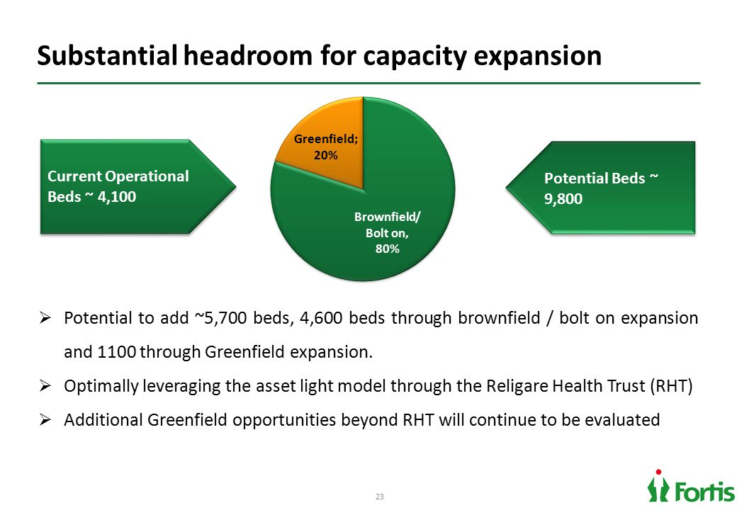 23 Substantial headroom for capacity expansion Current Operational Beds ~ 4,100  Potential to add ~5,700 beds, 4,600 beds through brownfield / bolt o