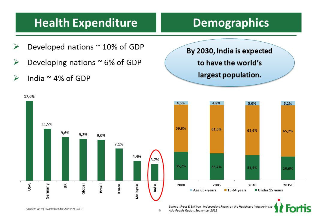 66 Health Expenditure Demographics Source : Frost & Sullivan - Independent Report on the Healthcare Industry in the Asia Pacific Region, September 2012 Source: WHO, World Health Statistics 2013 By 2030, India is expected to have the world's largest population.