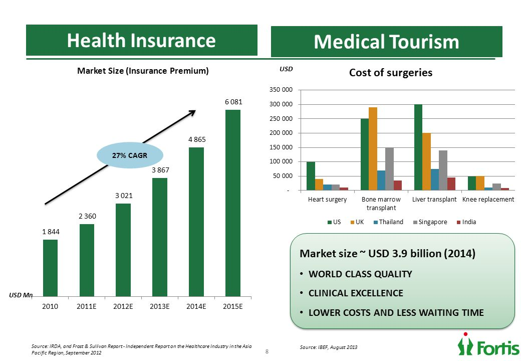 88 Health Insurance Source: IRDA, and Frost & Sullivan Report - Independent Report on the Healthcare Industry in the Asia Pacific Region, September 2012 Medical Tourism Market size ~ USD 3.9 billion (2014) WORLD CLASS QUALITY CLINICAL EXCELLENCE LOWER COSTS AND LESS WAITING TIME Market size ~ USD 3.9 billion (2014) WORLD CLASS QUALITY CLINICAL EXCELLENCE LOWER COSTS AND LESS WAITING TIME USD Mn USD 27% CAGR Source: IBEF, August 2013