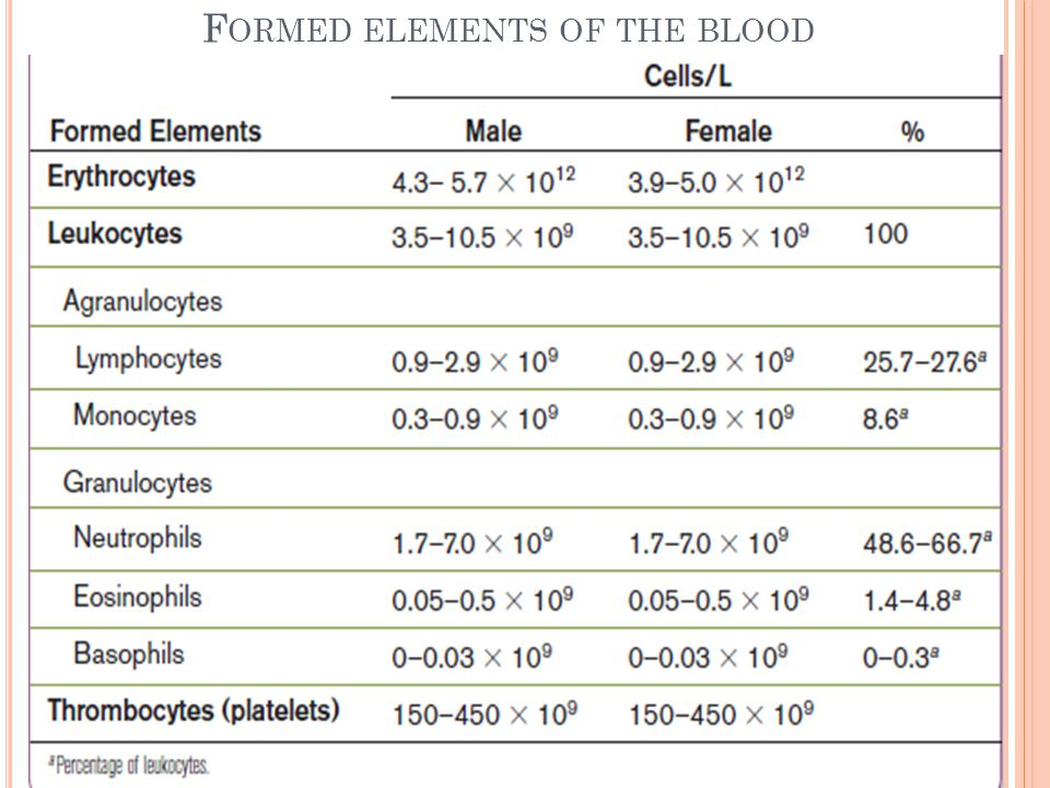 F ORMED ELEMENTS OF THE BLOOD