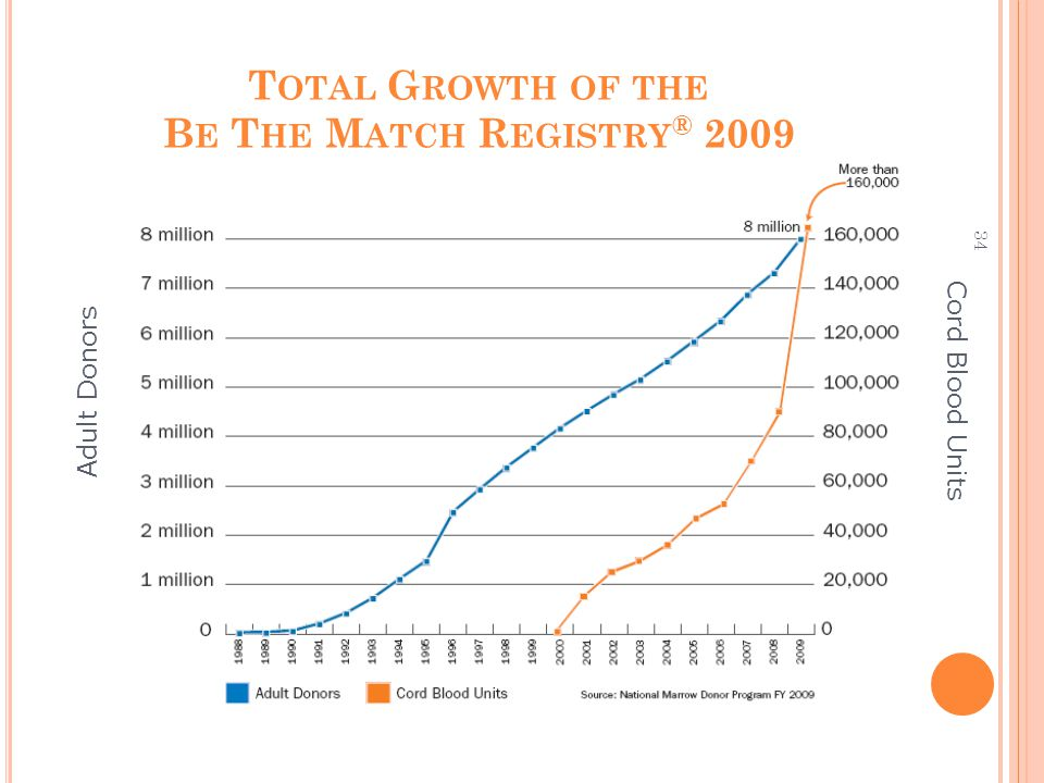 34 T OTAL G ROWTH OF THE B E T HE M ATCH R EGISTRY ® 2009 Cord Blood Units Adult Donors