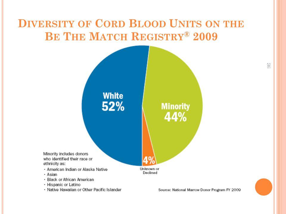 36 D IVERSITY OF C ORD B LOOD U NITS ON THE B E T HE M ATCH R EGISTRY ® 2009
