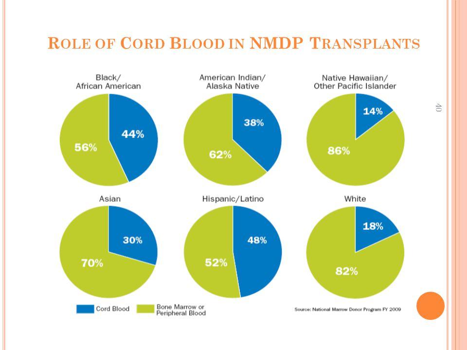40 R OLE OF C ORD B LOOD IN NMDP T RANSPLANTS