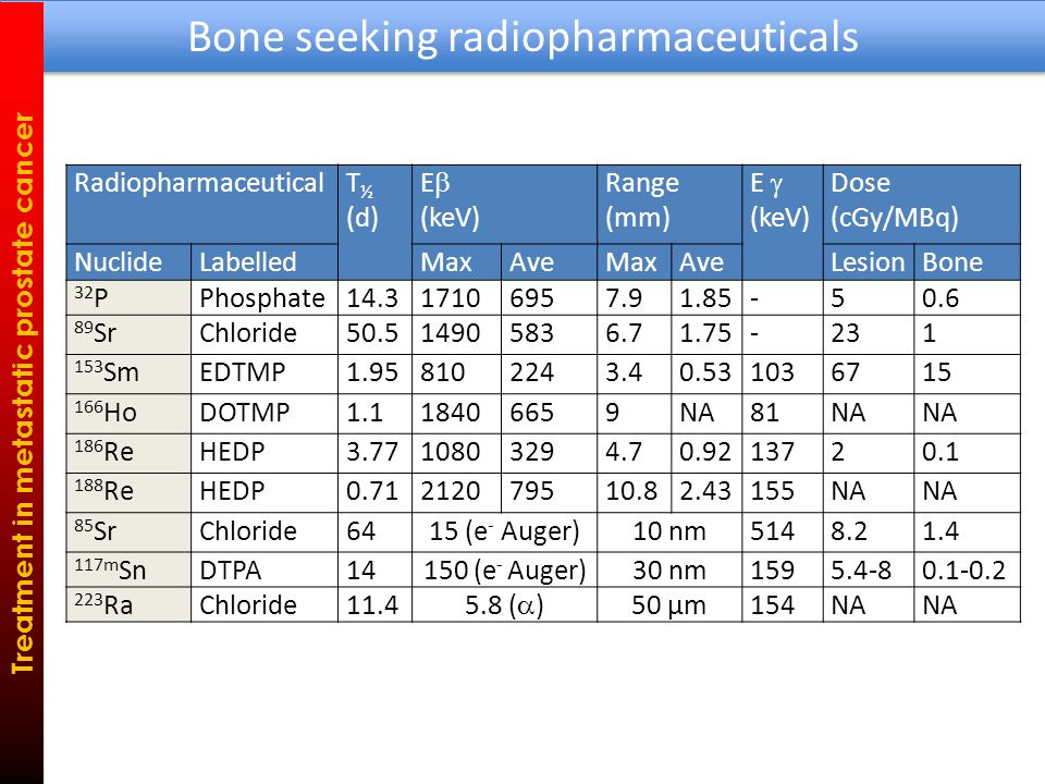 RadiopharmaceuticalT ½ (d) E  (keV) Range (mm) E  (keV) Dose (cGy/MBq) NuclideLabelledMaxAveMaxAveLesionBone 32 PPhosphate14.317106957.91.85-50.6 89 SrChloride50.514905836.71.75-231 153 SmEDTMP1.958102243.40.531036715 166 HoDOTMP1.118406659NA81NA 186 ReHEDP3.7710803294.70.9213720.1 188 ReHEDP0.71212079510.82.43155NA 85 SrChloride6415 (e - Auger)10 nm5148.21.4 117m SnDTPA14150 (e - Auger)30 nm1595.4-80.1-0.2 223 RaChloride11.4 5.8 (  ) 50 µm154NA Bone seeking radiopharmaceuticals Treatment in metastatic prostate cancer