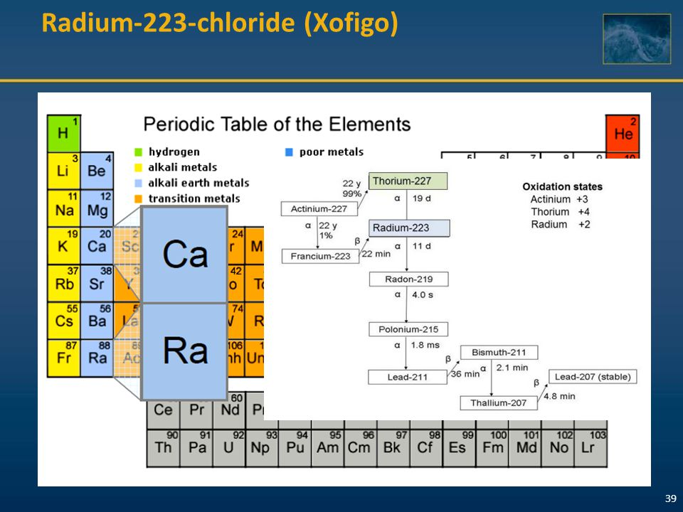 40 Radium Ra 223 Dichloride: Majority α-Decay, Minimal  - and γ-Decay Of the total decay energy 1 95.3% emitted as  -particles (500-750 KeV) 3.6 % emitted as  -particles (445-492 KeV) 1.1 % emitted as γ- or x-rays (10-1270 KeV) Measured on standard dose calibrators Decays via a series of α-, β-, and γ-emitting daughters 223 Ra 11.43 d 219 Rn 3.96 s α α α α β− α 215 Po 1.78 ms 211 Pb 36.1 min 207 TI 4.77 min 211 Bi 2.17 min 211 Po 516 ms 207 Pb stable (0.28%) (99.72%) Radium 223 decay chain 2 1.