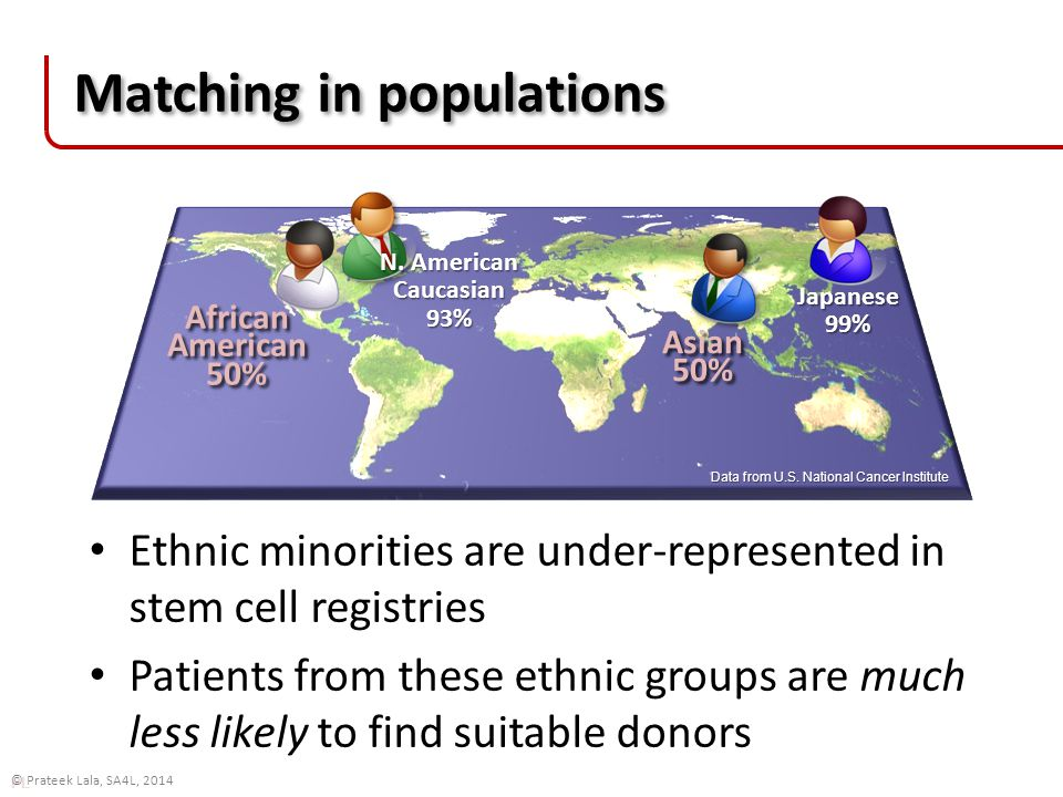 PL © Prateek Lala, SA4L, 2014 Matching in populations Ethnic minorities are under-represented in stem cell registries Patients from these ethnic groups are much less likely to find suitable donors Data from U.S.