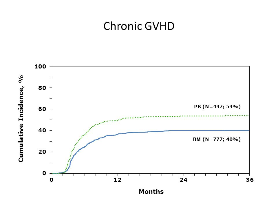 Months Cumulative Incidence, % 100 0 20 40 60 80 0361224 BM (N=777; 40%) PB (N=447; 54%) Chronic GVHD