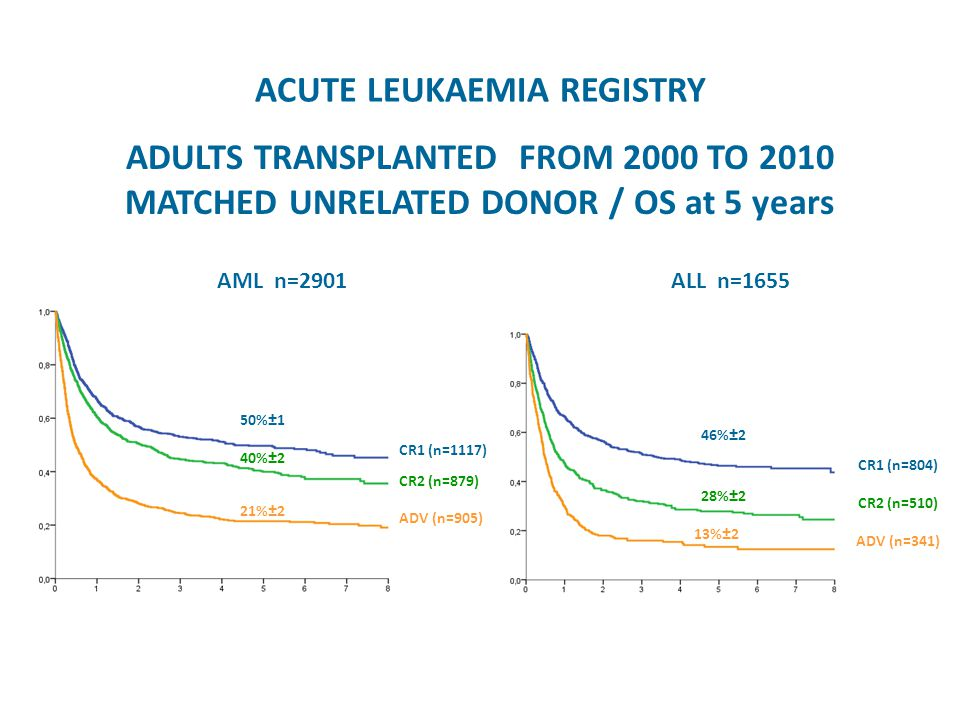 ACUTE LEUKAEMIA REGISTRY ADULTS TRANSPLANTED FROM 2000 TO 2010 MATCHED UNRELATED DONOR / OS at 5 years AML n=2901ALL n=1655 50%±1 40%±2 21%±2 46%±2 28%±2 13%±2 CR1 (n=1117) CR2 (n=879) ADV (n=905) CR1 (n=804) CR2 (n=510) ADV (n=341)