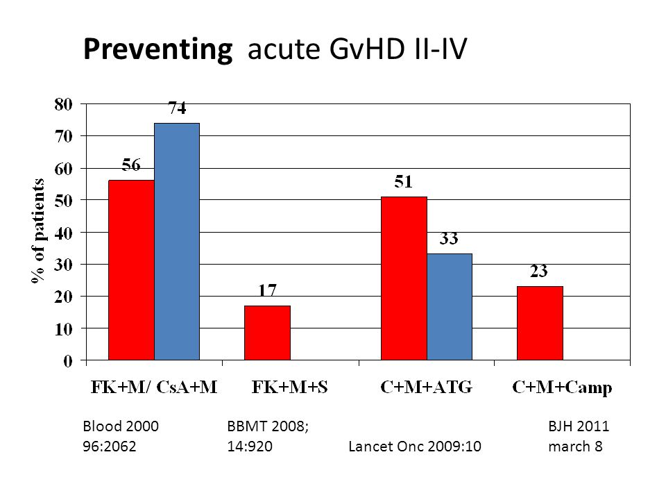 Preventing acute GvHD II-IV Blood 2000 BBMT 2008;BJH 2011 96:2062 14:920 Lancet Onc 2009:10march 8