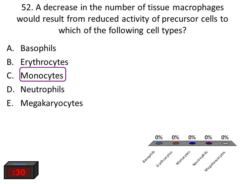 52. A decrease in the number of tissue macrophages would result from reduced activity of precursor cells to which of the following cell types? :30 A.B