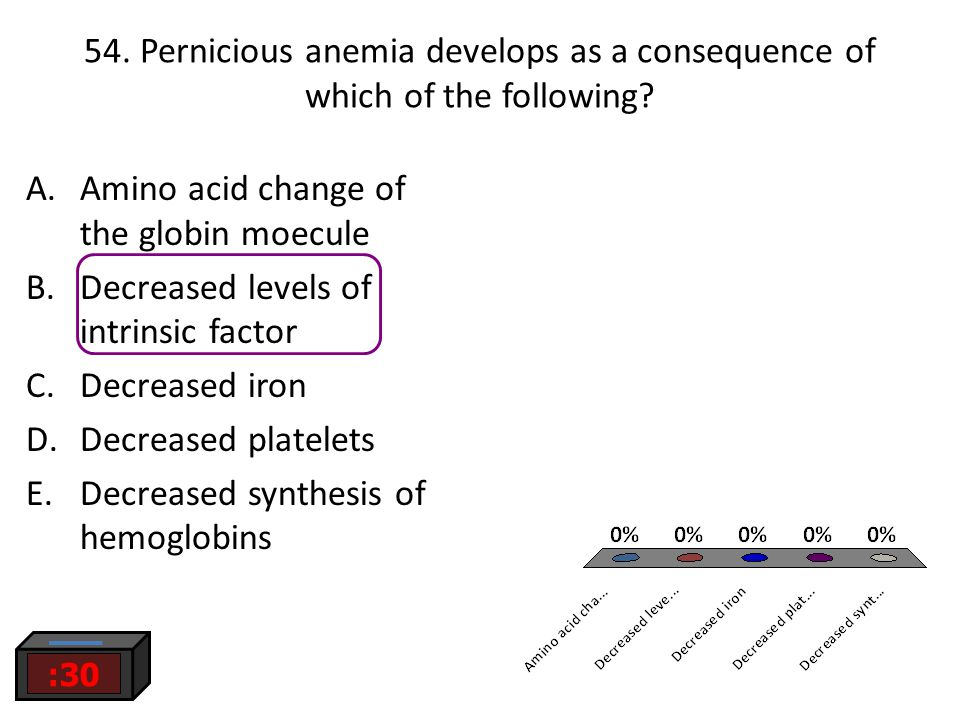 54. Pernicious anemia develops as a consequence of which of the following? :30 A.Amino acid change of the globin moecule B.Decreased levels of intrins
