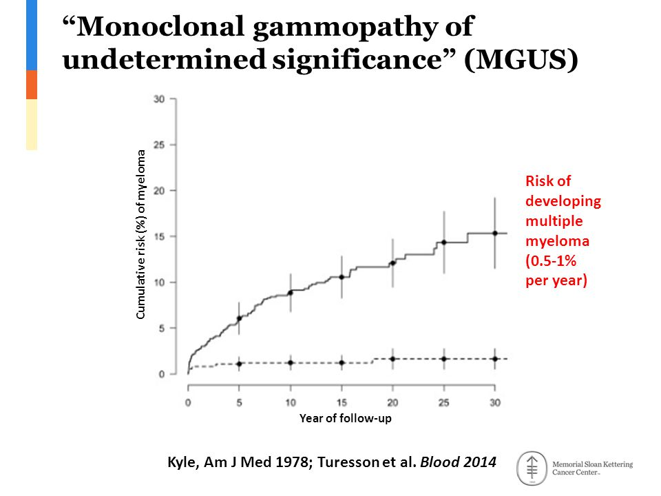 Monoclonal gammopathy of undetermined significance (MGUS) Kyle, Am J Med 1978; Turesson et al.