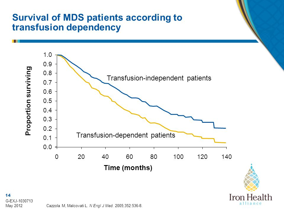 14 G-EXJ-1030713 May 2012 Survival of MDS patients according to transfusion dependency Transfusion-dependent patients Transfusion-independent patients