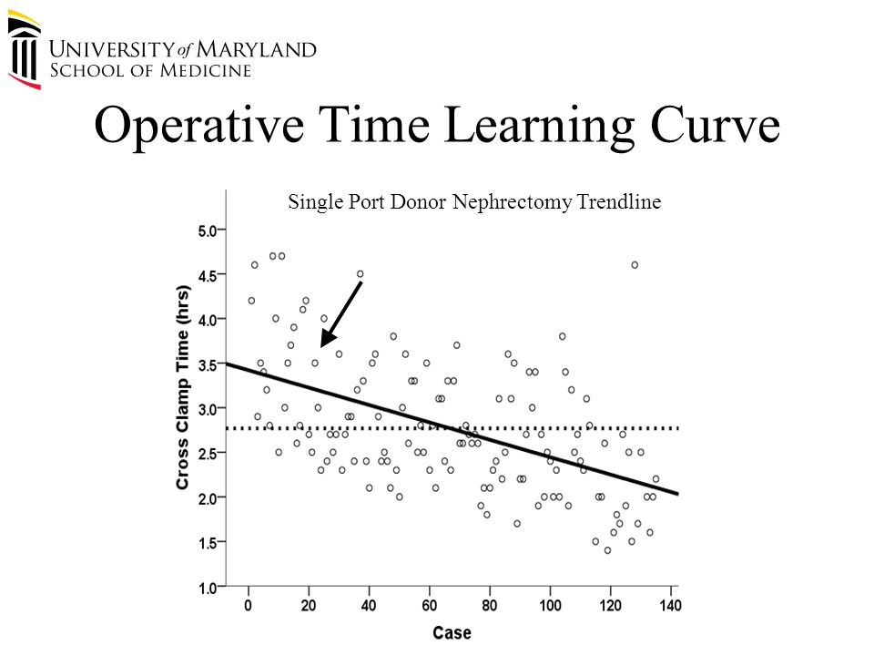 Operative Time Learning Curve Average Multiple Port Donor Nephrectomy (2.6 hr) Single Port Donor Nephrectomy Trendline
