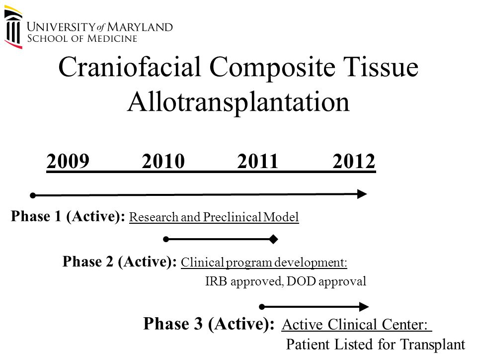 200920102011 2012 Phase 1 (Active): Research and Preclinical Model Phase 2 (Active): Clinical program development: IRB approved, DOD approval Phase 3 (Active): Active Clinical Center: Patient Listed for Transplant Craniofacial Composite Tissue Allotransplantation