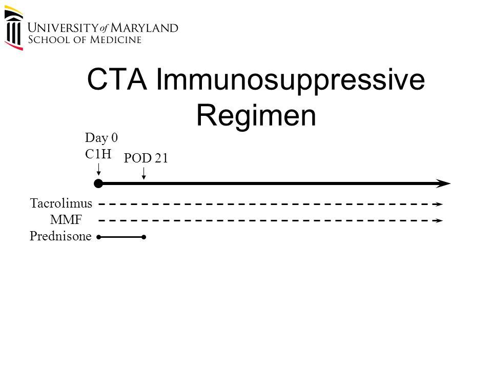 CTA Immunosuppressive Regimen Tacrolimus POD 21 Day 0 C1H Prednisone MMF