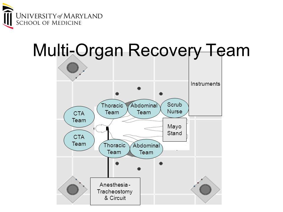 CTA Team CTA Team Thoracic Team Thoracic Team Abdominal Team Abdominal Team Anesthesia - Tracheostomy & Circuit Scrub Nurse Instruments Mayo Stand Multi-Organ Recovery Team