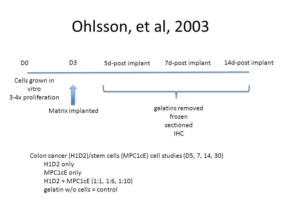 Ohlsson, et al, 2003 D0 D3 Cells grown in vitro 3-4x proliferation Matrix implanted 5d-post implant 14d-post implant 7d-post implant gelatins removed