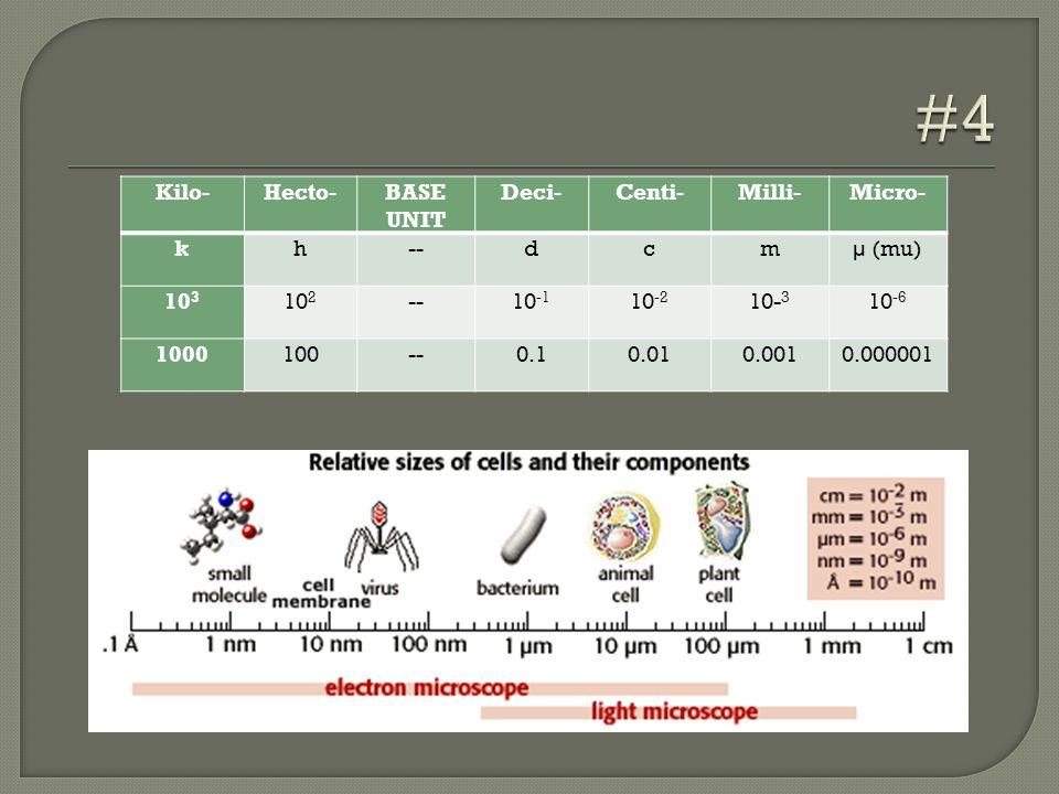 Kilo-Hecto-BASE UNIT Deci-Centi-Milli-Micro- kh--dcmµ (mu) 10 3 10 2 --10 -1 10 -2 10- 3 10 -6 1000100--0.10.010.0010.000001