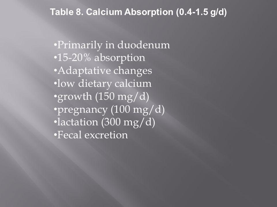 Vitamin D dependent Duodenum > jejunum > ileum Active transport across cells calcium binding proteins (e.g., calbindins) calcium regulating membranomes Ion exchangers Passive diffusion Table 9.