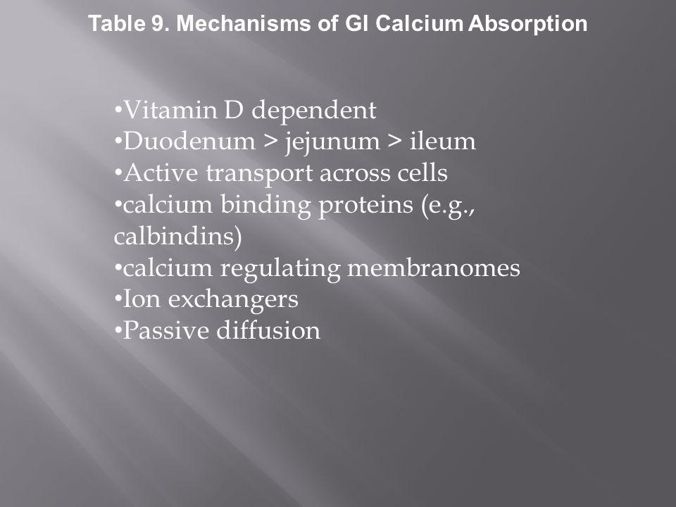 Vitamin D dependent Duodenum > jejunum > ileum Active transport across cells calcium binding proteins (e.g., calbindins) calcium regulating membranome