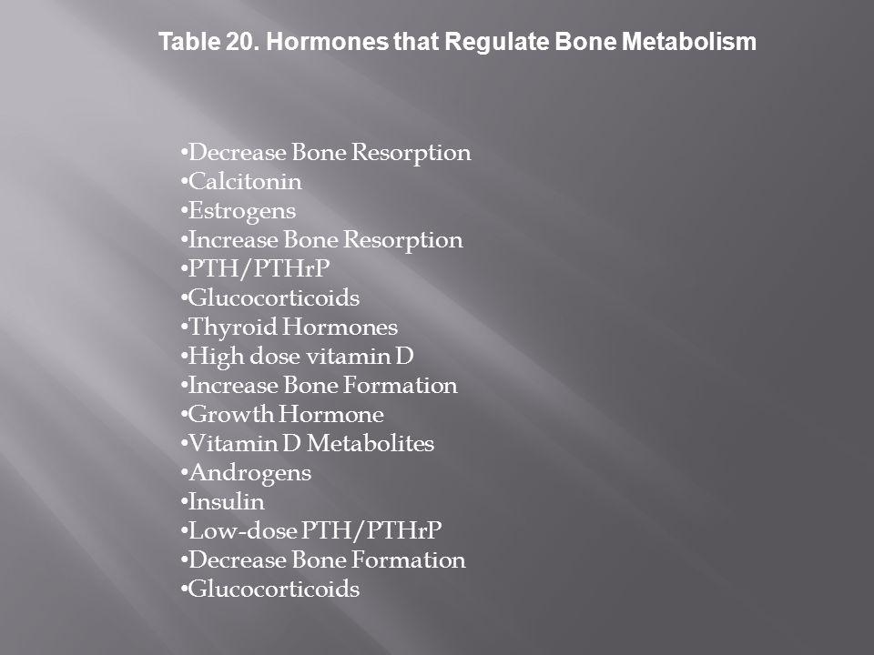 Decrease Bone Resorption Calcitonin Estrogens Increase Bone Resorption PTH/PTHrP Glucocorticoids Thyroid Hormones High dose vitamin D Increase Bone Fo