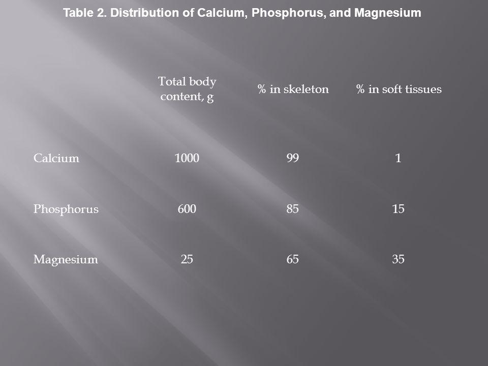 Total body content, g % in skeleton% in soft tissues Calcium1000991 Phosphorus6008515 Magnesium256535 Table 2. Distribution of Calcium, Phosphorus, an