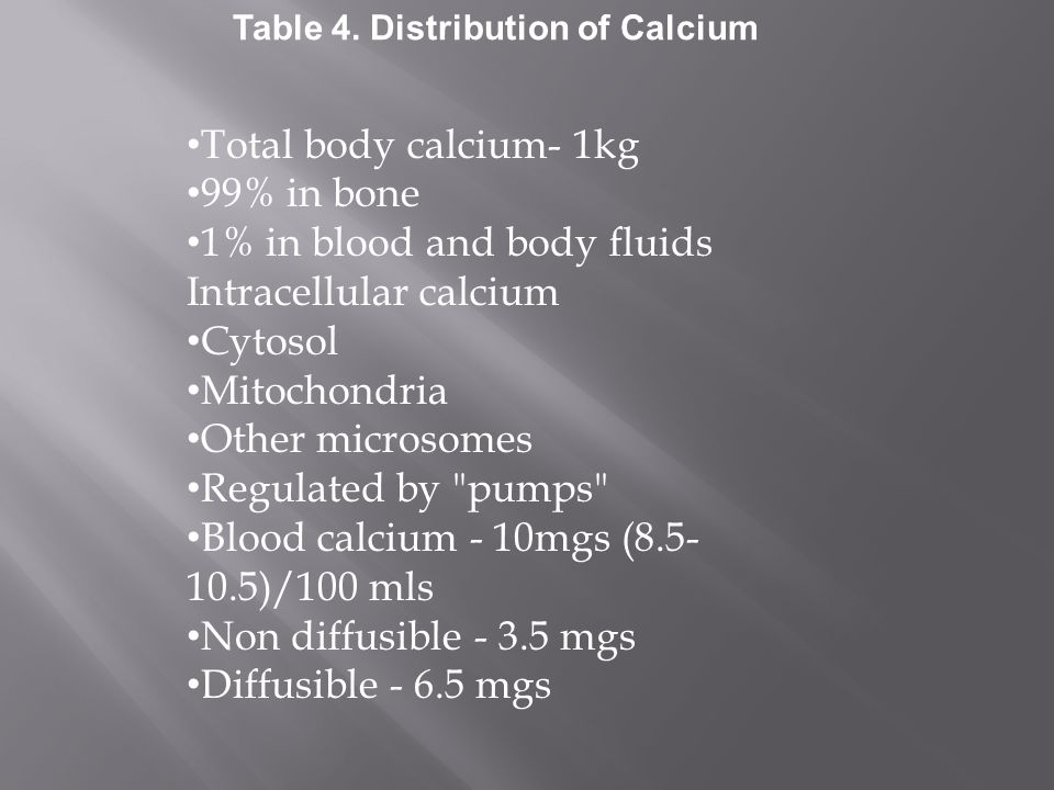 Total body calcium- 1kg 99% in bone 1% in blood and body fluids Intracellular calcium Cytosol Mitochondria Other microsomes Regulated by pumps Blood calcium - 10mgs (8.5- 10.5)/100 mls Non diffusible - 3.5 mgs Diffusible - 6.5 mgs Table 4.