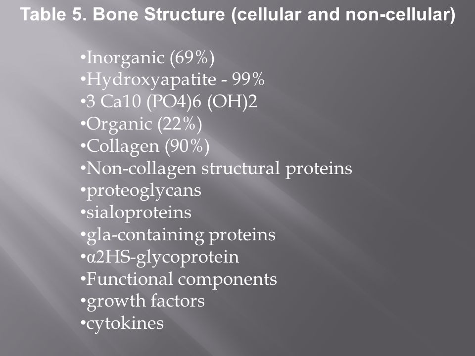 Inorganic (69%) Hydroxyapatite - 99% 3 Ca10 (PO4)6 (OH)2 Organic (22%) Collagen (90%) Non-collagen structural proteins proteoglycans sialoproteins gla-containing proteins α 2HS-glycoprotein Functional components growth factors cytokines Table 5.