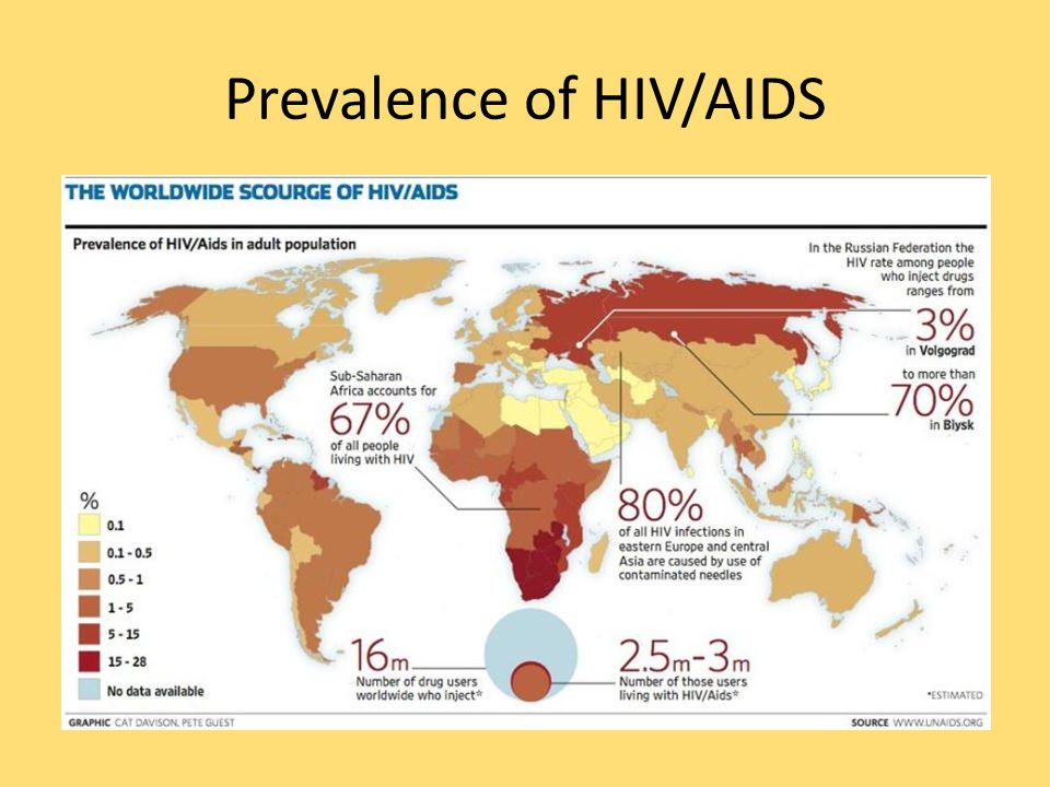 Prevalence of HIV/AIDS