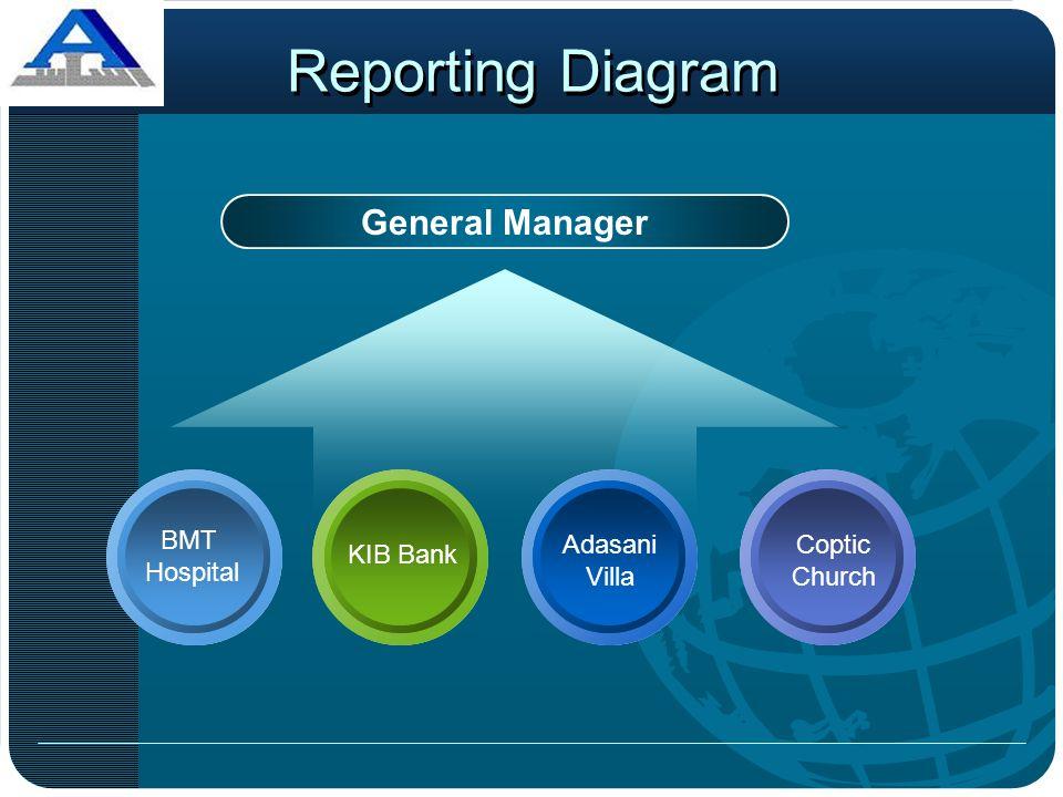 Reporting Diagram General Manager BMT Hospital Adasani Villa KIB Bank Coptic Church