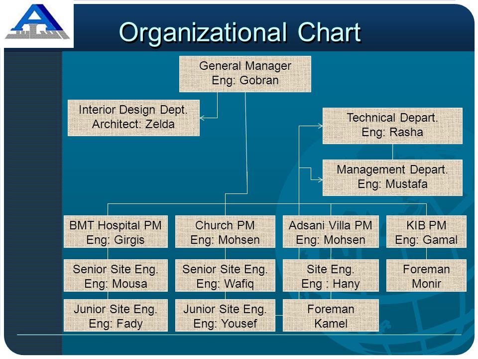 Organizational Chart General Manager Eng: Gobran Interior Design Dept. Architect: Zelda Junior Site Eng. Eng: Yousef BMT Hospital PM Eng: Girgis Churc