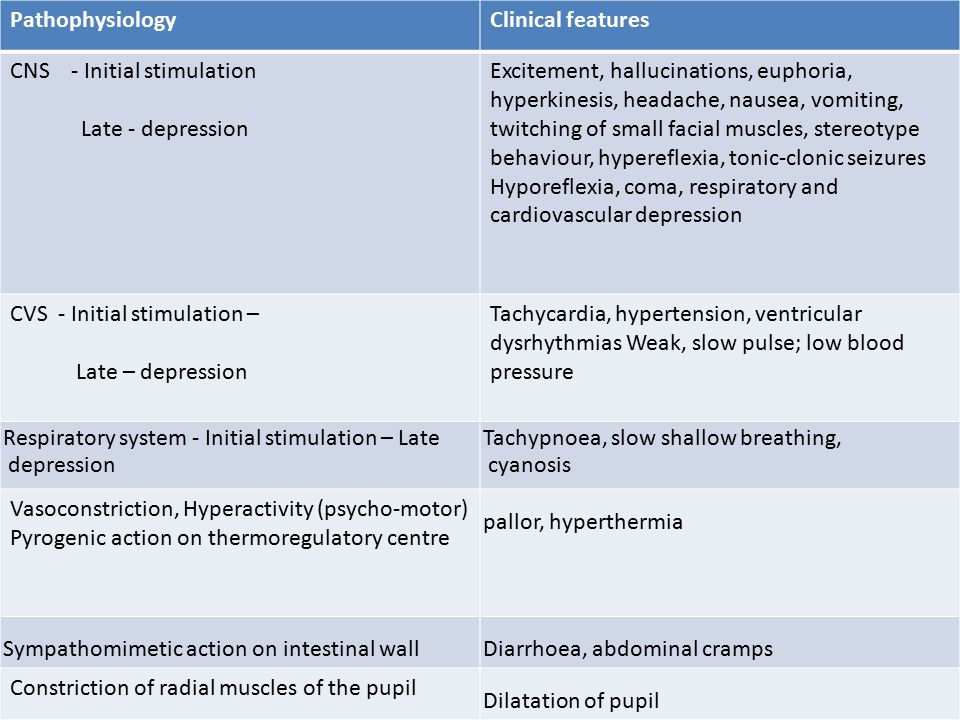 PathophysiologyClinical features CNS - Initial stimulation Late - depression Excitement, hallucinations, euphoria, hyperkinesis, headache, nausea, vomiting, twitching of small facial muscles, stereotype behaviour, hypereflexia, tonic-clonic seizures Hyporeflexia, coma, respiratory and cardiovascular depression CVS - Initial stimulation – Late – depression Tachycardia, hypertension, ventricular dysrhythmias Weak, slow pulse; low blood pressure Respiratory system - Initial stimulation – Late depression Tachypnoea, slow shallow breathing, cyanosis Vasoconstriction, Hyperactivity (psycho-motor) Pyrogenic action on thermoregulatory centre pallor, hyperthermia Sympathomimetic action on intestinal wallDiarrhoea, abdominal cramps Constriction of radial muscles of the pupil Dilatation of pupil