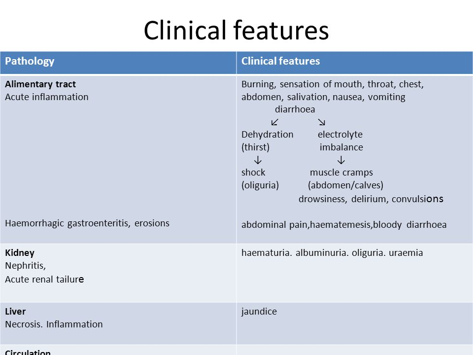 Clinical features PathologyClinical features Alimentary tract Acute inflammation Haemorrhagic gastroenteritis, erosions Burning, sensation of mouth, throat, chest, abdomen, salivation, nausea, vomiting diarrhoea ↙ ↘ Dehydration electrolyte (thirst) imbalance ↓ ↓ shock muscle cramps (oliguria) (abdomen/calves) drowsiness, delirium, convulsi ons abdominal pain,haematemesis,bloody diarrhoea Kidney Nephritis, Acute renal tailur e haematuria.
