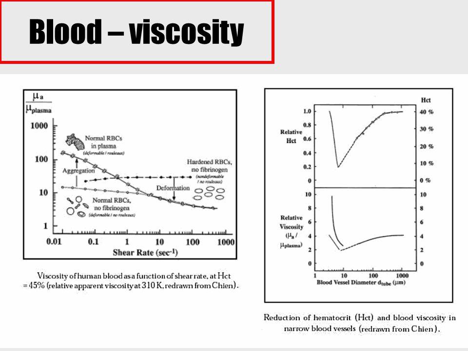 31 Blood – viscosity
